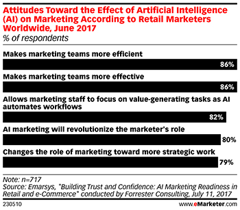 Attitudes Toward the Effect of Artificial Intelligence on Marketing According to Retail Marketers Worldwide