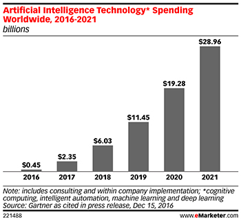 Artificial Intelligence Technology Spending Worldwide, 2016-2021