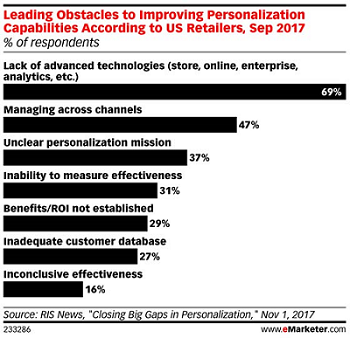 Leading Obstacles to Improving Personalization Capabilities According to US Retailers