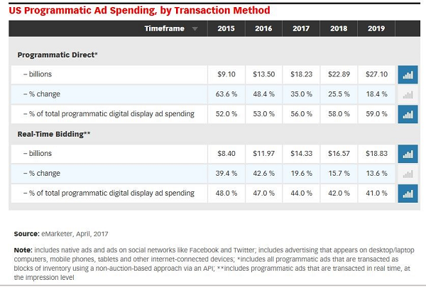 U.S. Programmatic Ad Spending by Transaction Method