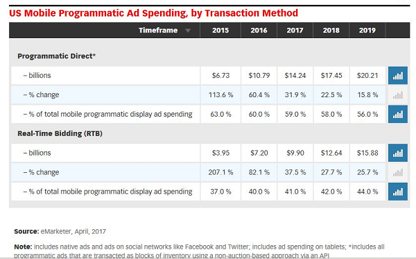 U.S. Mobile Programmatic Ad Spending, by Transaction Method
